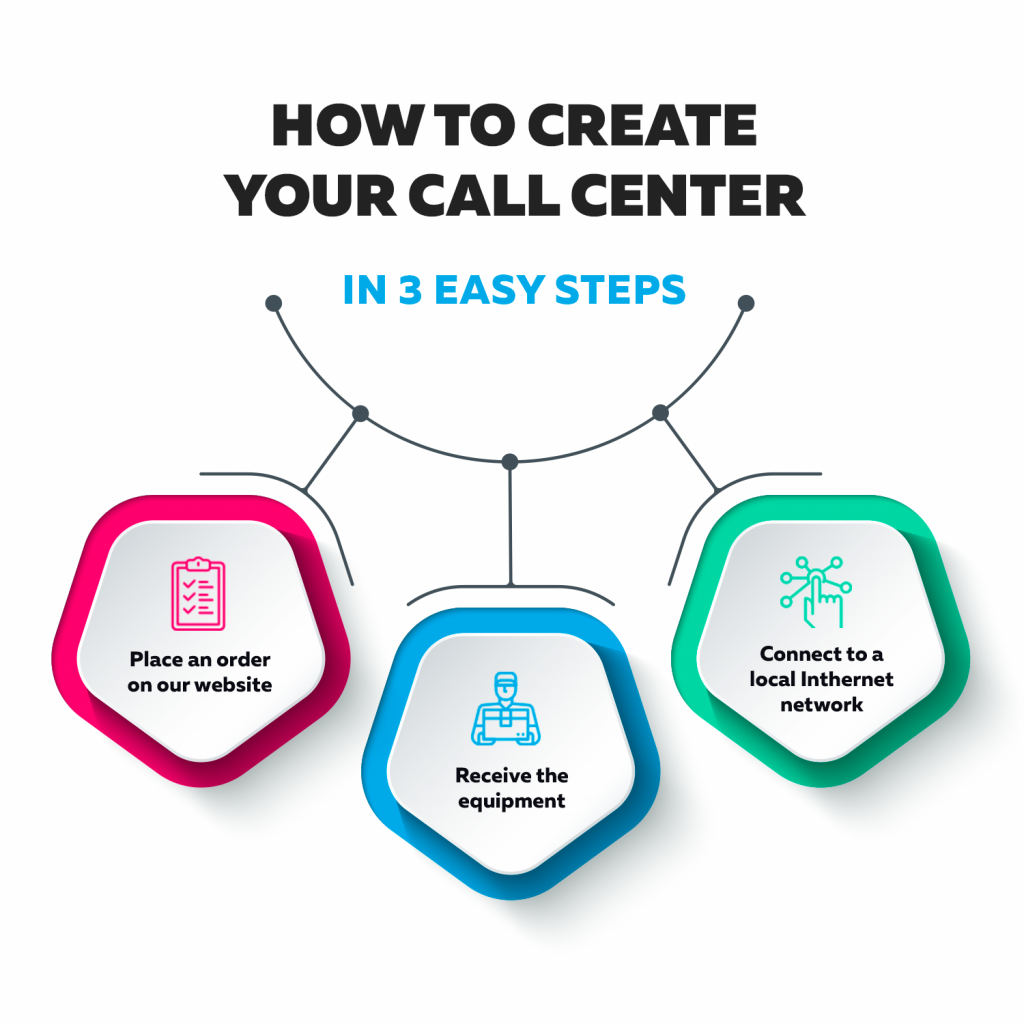 What is a Call Center?